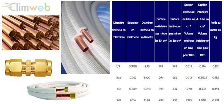 Liaisons frigorifiques pour raccordement climatiseur climweb - Choisir sa climatisation ...