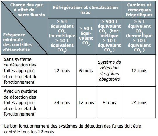 F-GAZ contrôle d'étanchéité clim