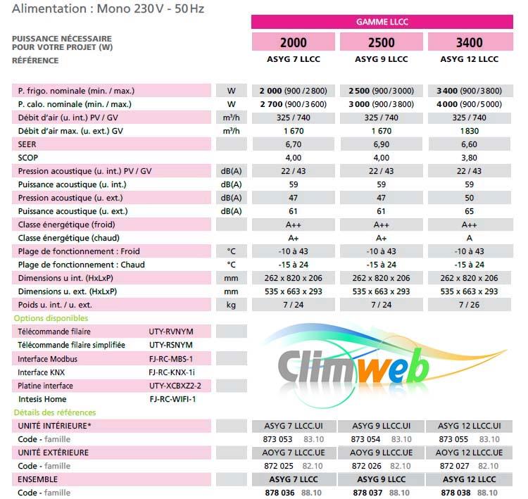 caractéristiques clim ASYG-LLCC